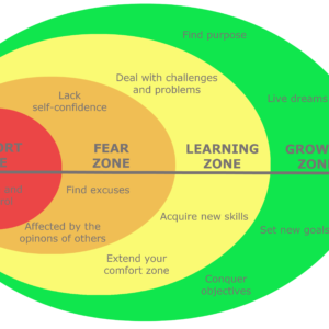 The 4 zones of success - ActionCOACH Warwick